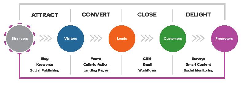inbound marketing grafico